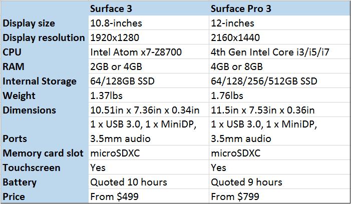 Meglio Surface 3 o Surface 3 Pro